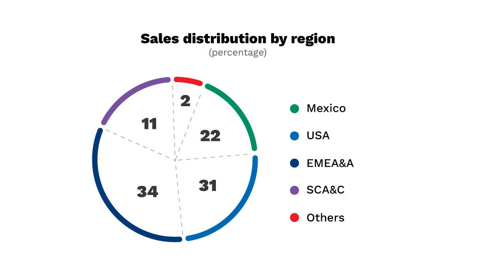 Graphic. Sales distribution by region