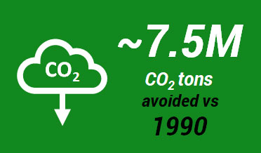  7.5 M CO2 tons avoided vs. 1990